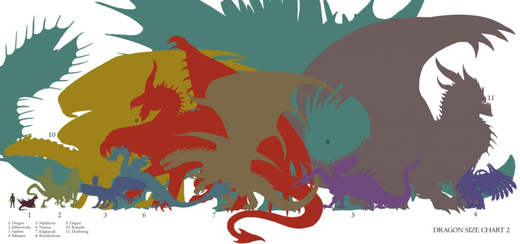 Dragon Size Chart D&D Dungeons and Dragons D20 Pathfinder Bahamut Saphira Jabberwocky Drogon Maleficent Narissa Kilgharrah Bewilderbeast Grigori Ramoth Deathwing