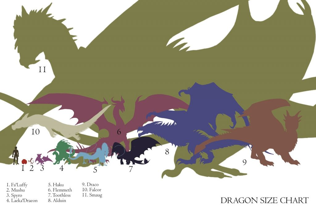 Dragon Size Chart D&D Dungeons and Dragons D20 Pathfinder FaLuffy Mushu Spyro LaekaDraeon Haku Flemmeth Toothless Alduin Draco Felcor Smaug